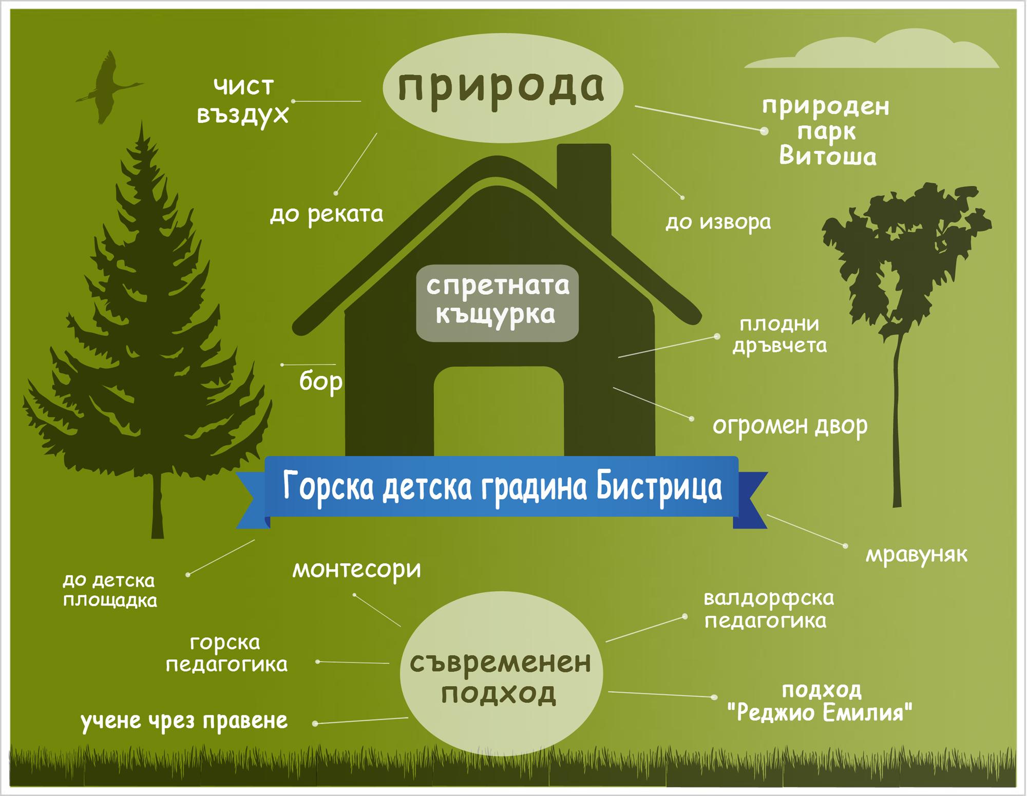 Родителски кооператив сред Природата, село Бистрица